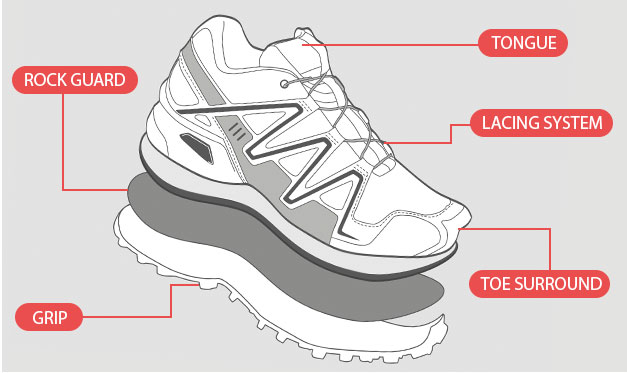 An image of trail running shoe features